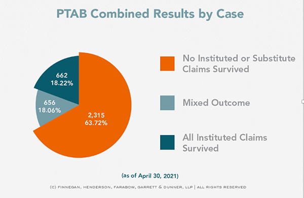 PTAB combined results by case Finnegan